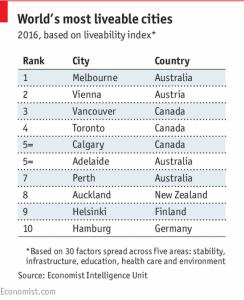 Das Städte-Ranking 2016 (©The Economist)