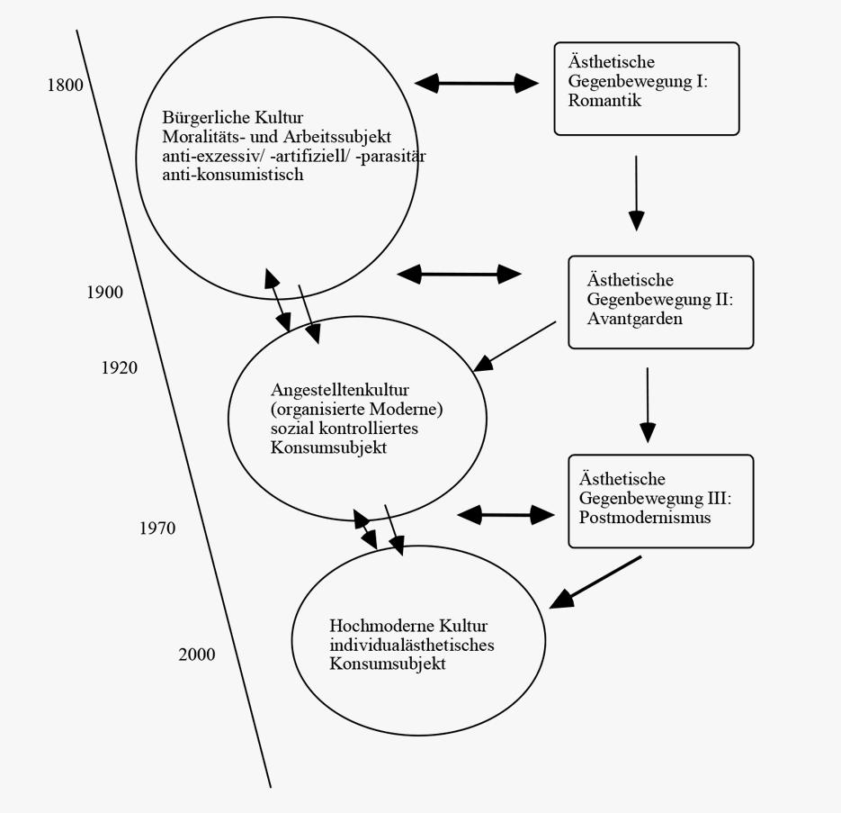 Die Ästhetisierung des Konsumsubjekts: Romantik, Avantgarden, Postmodernismus (aus: Reckwitz 2016: 427)
