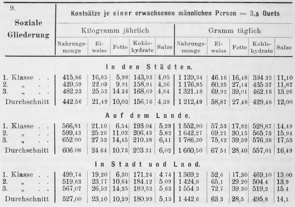 """Kostsätze aus: Engel, Ernst. 1895. Die Lebenskosten belgischer Arbeiter-Familien früher und jetzt, Dresden. 1. Klasse meint """"Bedürftige"""", 2. Klasse """"Auskommende"""", 3. Klasse """"Sparfähige""""."""